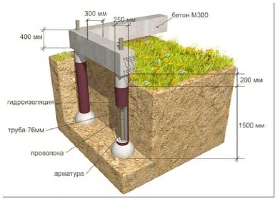 Технология устройства свайного фундамента с ростверком