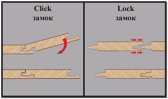 Соединительные замки ламината Click и Lock