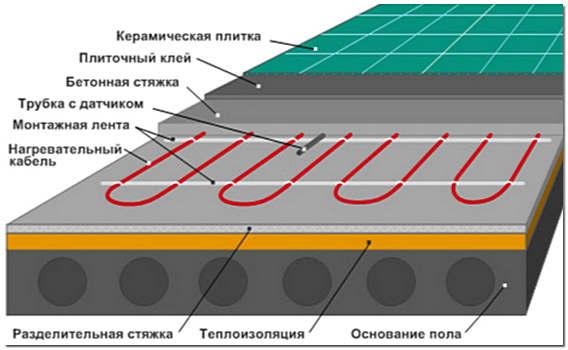 Монтаж электрического теплого пола под плитку схема