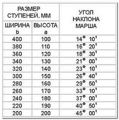 Таблица определения оптимального угла наклона марша деревянной лестницы