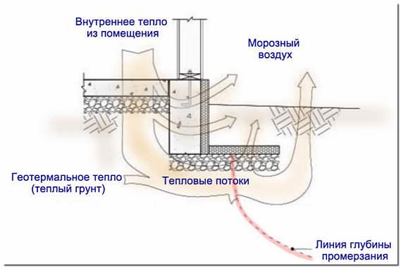 Тепловые потоки вокруг утепленного фундамента