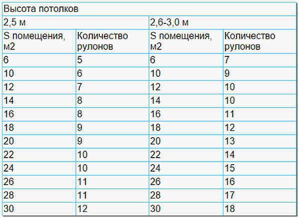Таблица расчета количества рулонов обоев по площади помещения