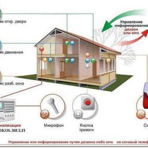 Автоматическая система охранной сигнализации для дома и дачи