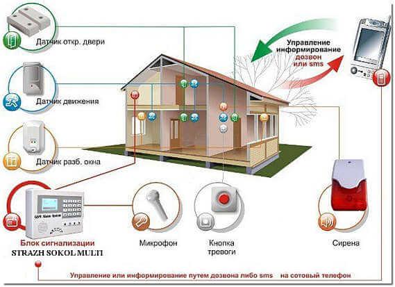 Охрана дома GSM-сигнализацией схема