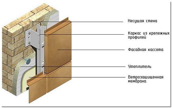 Кассетные панели для фасада из оцинкованной стали