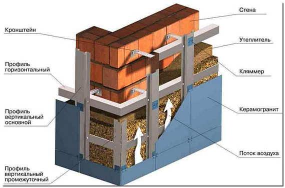 Конструкция вентилируемого фасада из керамогранита