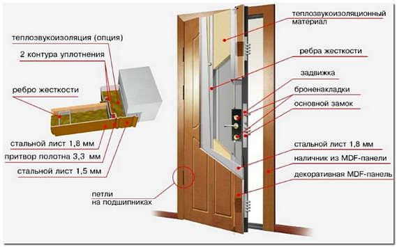 Стальные утепленные входные двери Эльбор