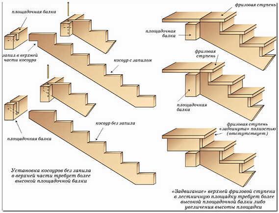 Схема устройства деревянной лестницы на косоурах