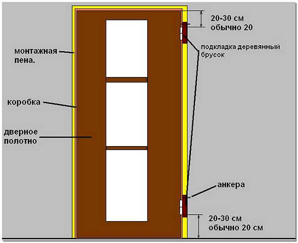 Схема установки межкомнатной двери своими руками