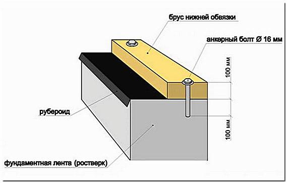 Крепление деревянного нижнего лежня к фундаменту