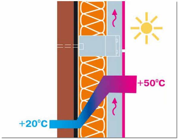 Принцип естественной вентиляции навесного фасада